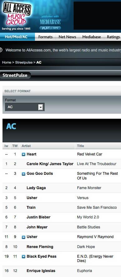 AC album Chart for September 2nd 2010
